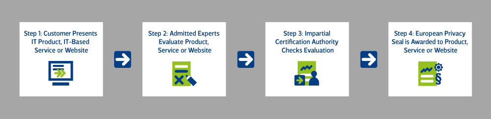 EuroPriSe Certification Procedure