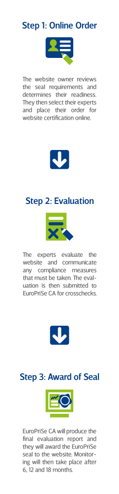 EuroPriSe Certification Procedure Overview